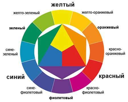 Треугольник цветов Эжена Делакруа