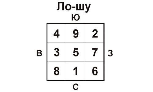 Базовый Квадрат ло-шу