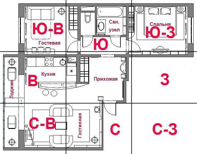 Квадрат ло-шу накладывание на квартиру